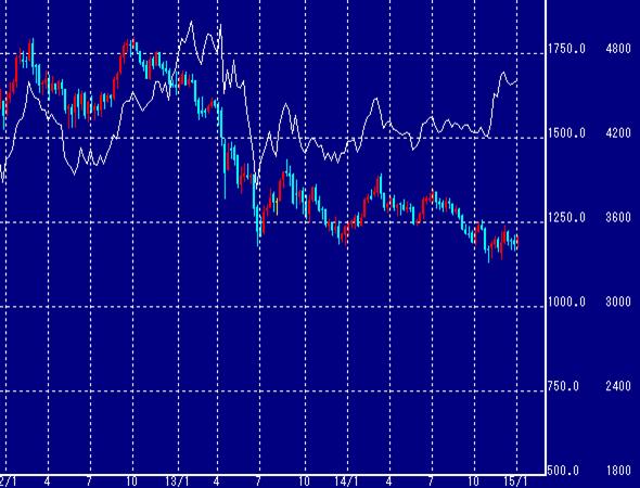 NYと東京の金価格推移