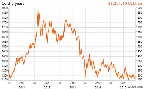 NY金価格の推移