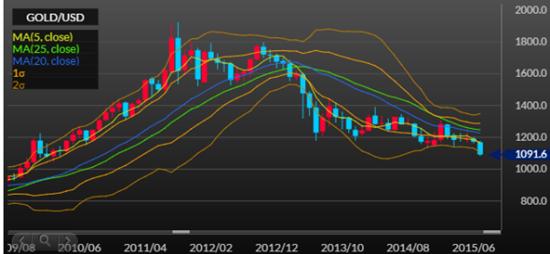 NY金価格は緩やかなダウントレンド