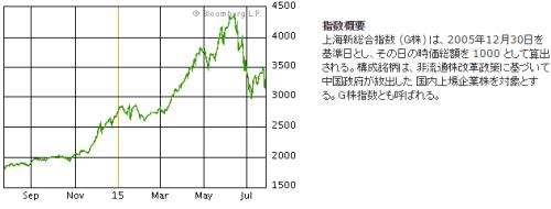 上海株指数