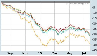 CRB指数チャート