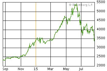 上海A株の下落