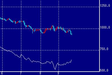 プラチナとパラジウムの価格