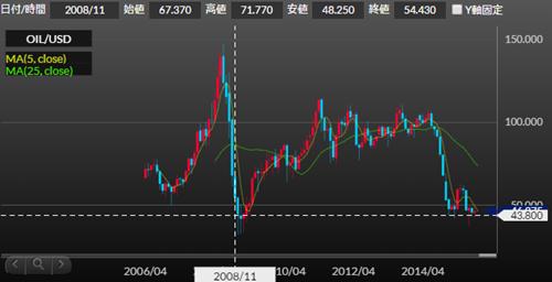量的緩和後のNY原油価格の推移