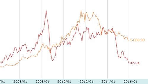 原油と金価格