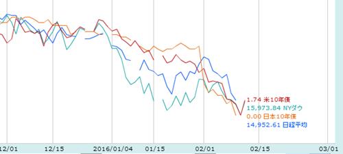 各通貨ペアの比較
