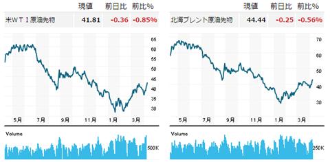 底打ちの原油価格