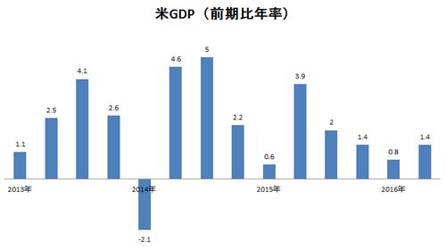 米GDP前期比年率