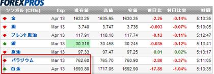 白金とパラジウムの価格