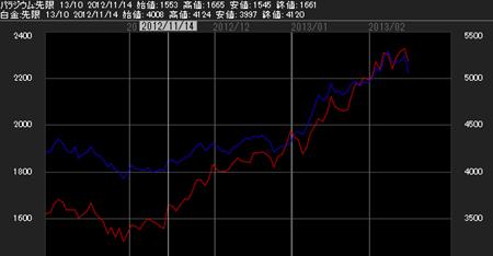 白金・パラジウムチャート