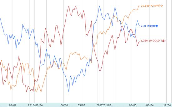 NYダウと米10年債・Gold