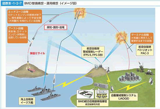 弾道ミサイル防衛システム