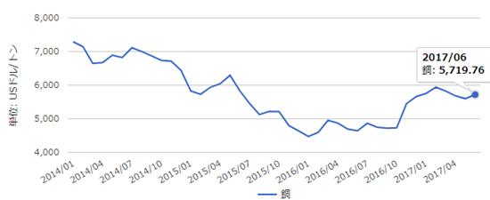 銅価格のチャート