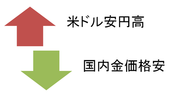 米ドル安円高は国内金価格が安くなる