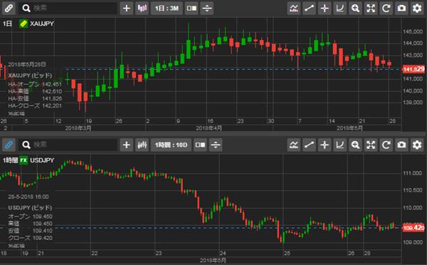 金/日本円