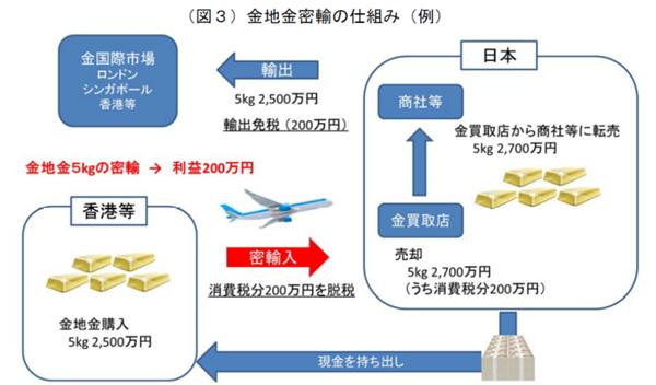 税関:金密輸の仕組み