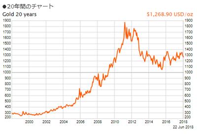 過去20年の金価格