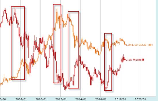 金価格と金利の関係