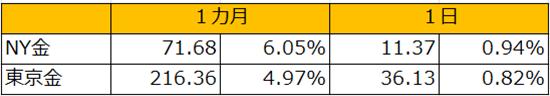 金価格の変動率