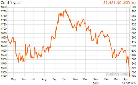 金価格の推移チャート