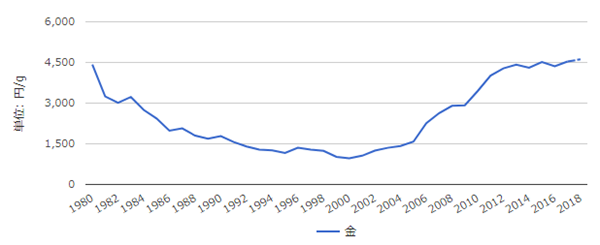 金のチャート:日本円建て