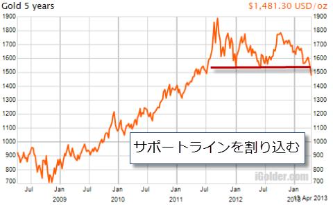 金価格チャート:5年間