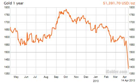 金価格のチャート