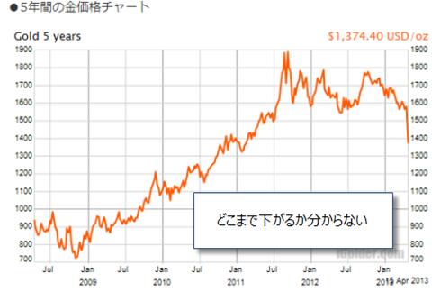 下落する金価格チャート