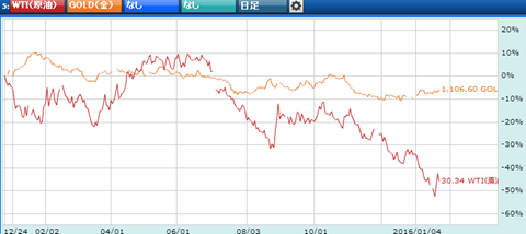 金と原油の比較