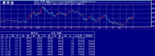 東京金の価格