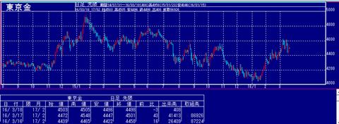 東京金価格チャート