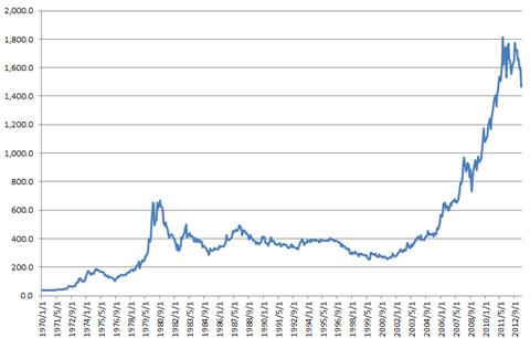 金価格の超長期チャート