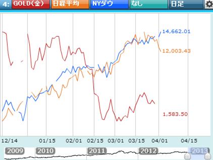 金価格と株価日足