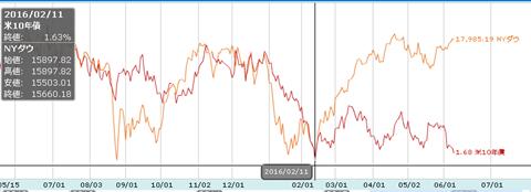 債券価格とNYダウ