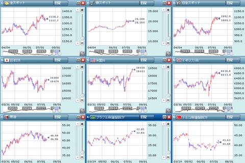 世界的に株価が上昇