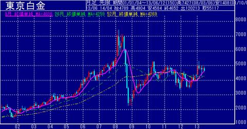 東京白金価格の値動き