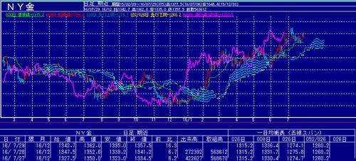 NY金価格のチャート