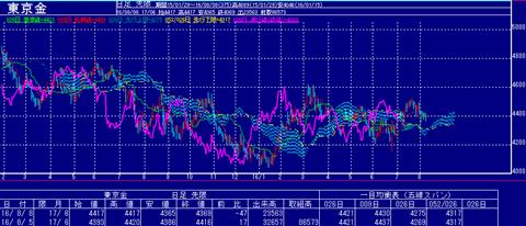 東京金価格の推移