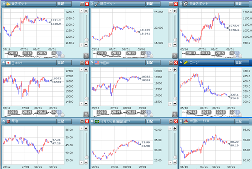 商品指数のチャート