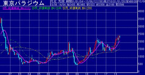 東京パラジウム価格の値動き