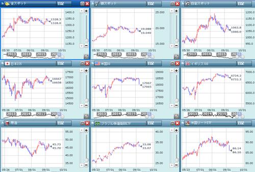 各市場の終値チャート