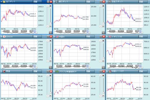 金融市場のチャート