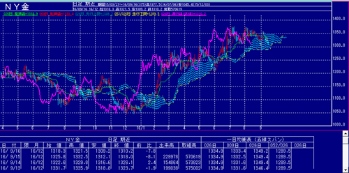 NY金価格チャート