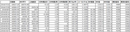 各国の金融市場