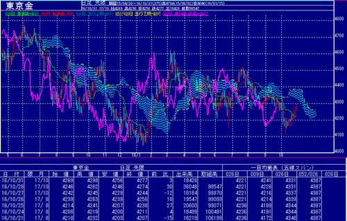 東京金価格は大きく反発