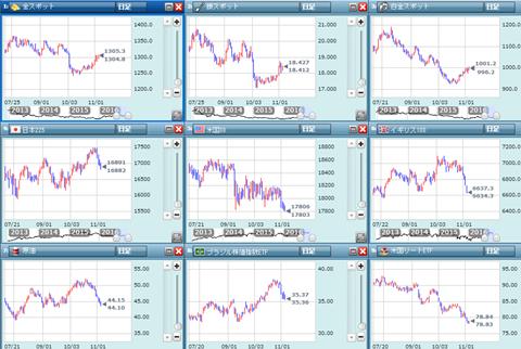 金関係のチャート
