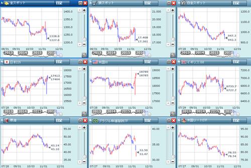各市場のチャート