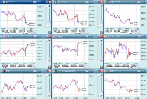 各市場の動き
