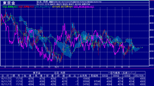 東京金価格