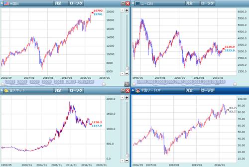 株価と金の長期チャート